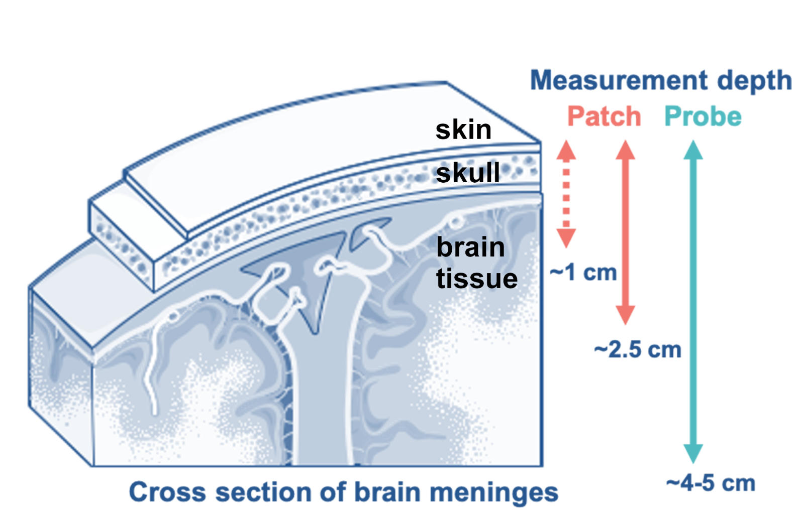 Measurement depth